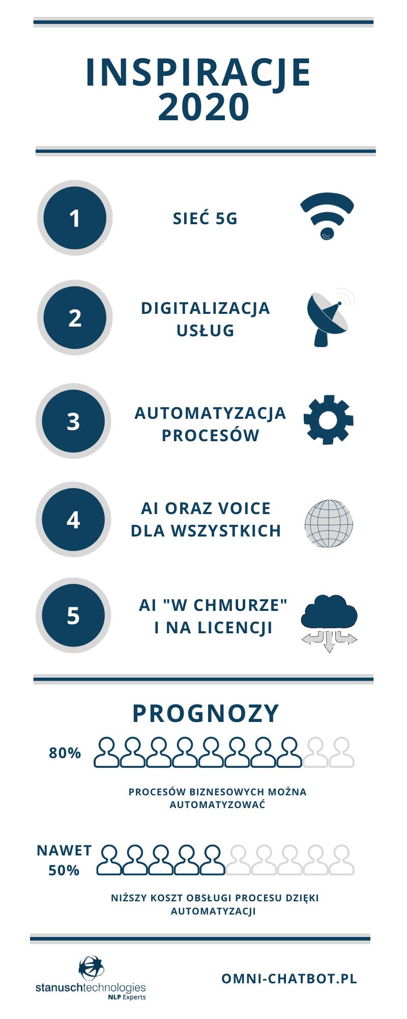 trendy technologiczne na 2020 voice i sztuczna inteligencja