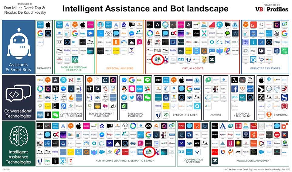 Stanusch Technologies na globalnym rynku firm AI