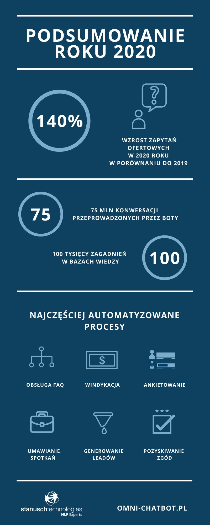 podsumowanie roku 2020 w Stanusch Technologies